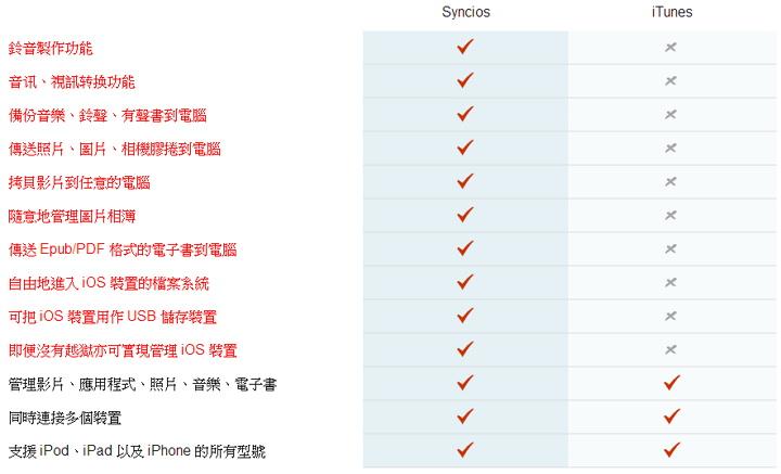 Syncios – 免費好用蘋果裝置檔案備份管理/影片轉檔/手機鈴聲製作軟體@免安裝中文版