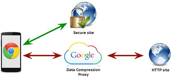 [資源] Google Proxy Resources 免費服務加快檔案下載速度教學