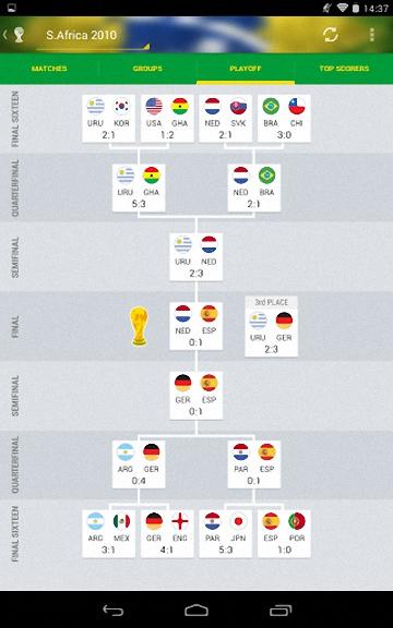 [運動] SofaScore 世界盃足球賽巴西 2014@體育比賽動態手機 App