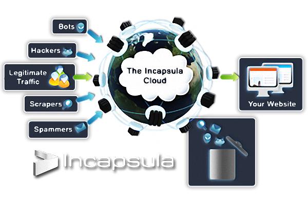 [分享] Incapsula 網站免費 CDN 加速服務@降低主機負載、強化安全性