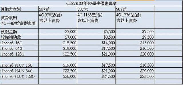 [iPhone 6/Plus資費] 中華電信、台灣大、遠傳電信、台灣之星費率、學生專案價格