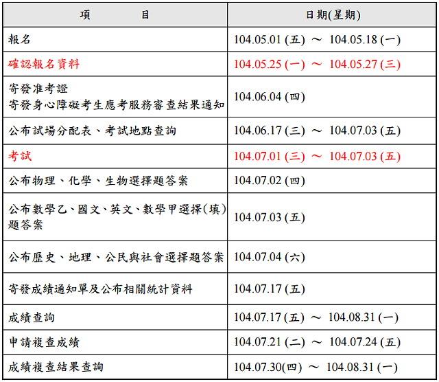 104 指考成績查詢|指考交叉查榜、落點分析|指考歷屆試題、答案下載
