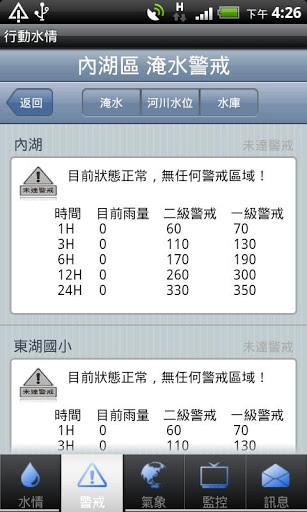 [Android/iOS] 行動水情 – 隨身查詢即時雨量/河川水位氣象資訊