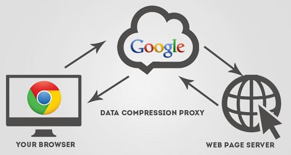 [擴充套件] Data Saver 電腦加速 Google Chrome 上網速度、省流量