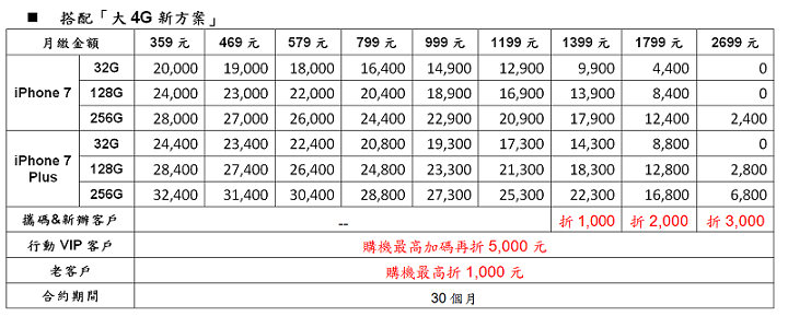 [iPhone 7/Plus資費] 台灣各大電信商購機方案費率/學生專案/空機價格懶人包
