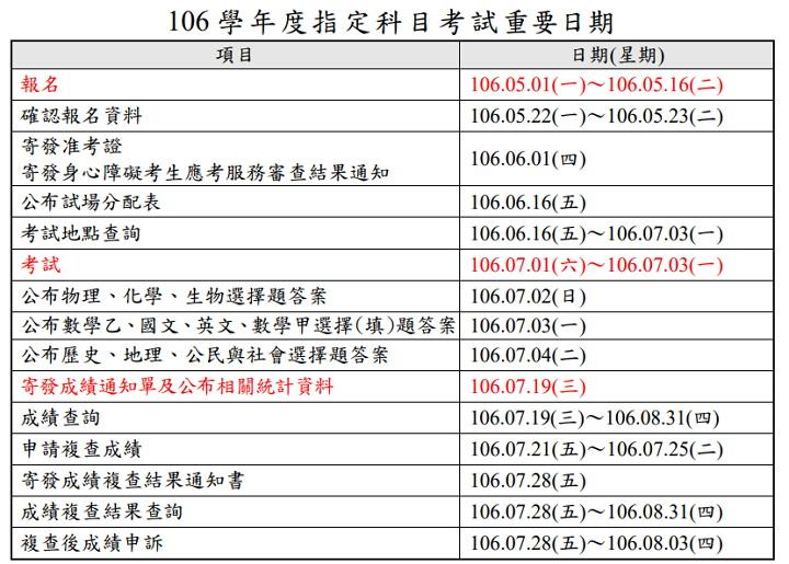 106 指考成績查詢 | 指考交叉查榜、落點分析、放榜榜單 | 指考歷屆試題、答案下載