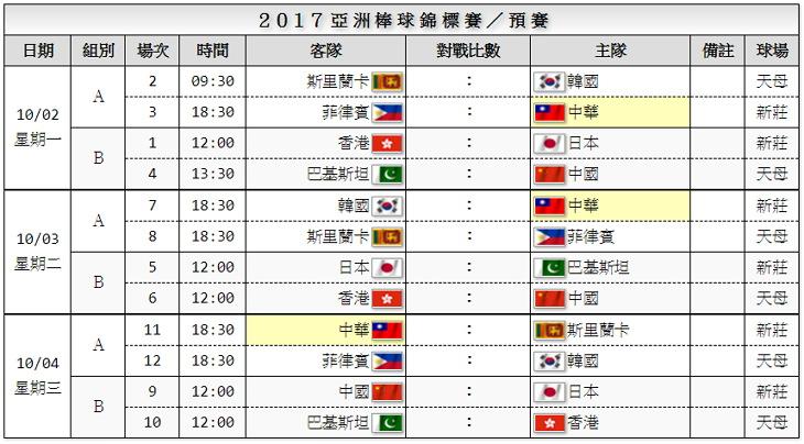 [體育] 棒球亞錦賽直播線上看 | 2017 亞洲棒球錦標賽網路電視轉播/賽程資訊