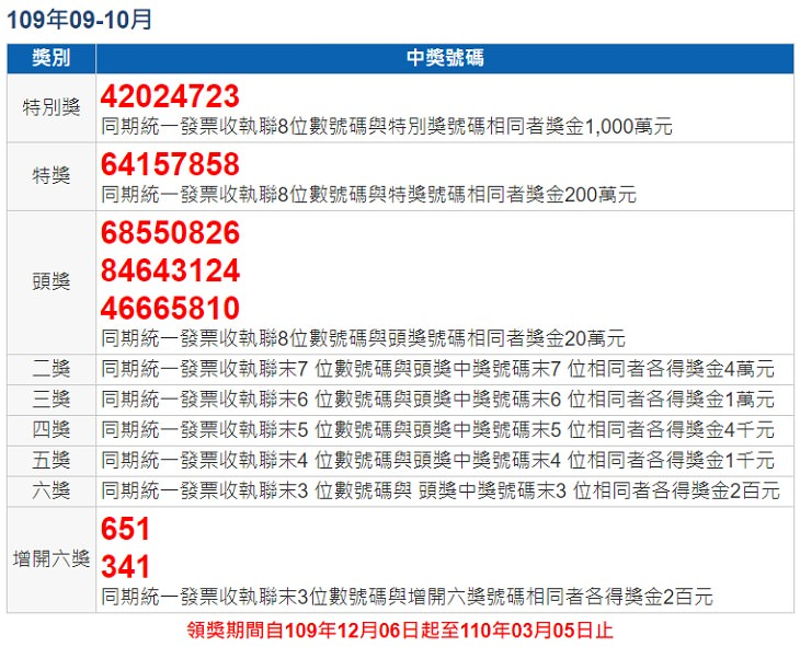 109 年 09 – 10 月統一發票中獎號碼查詢 | 自動對獎手機 App 下載
