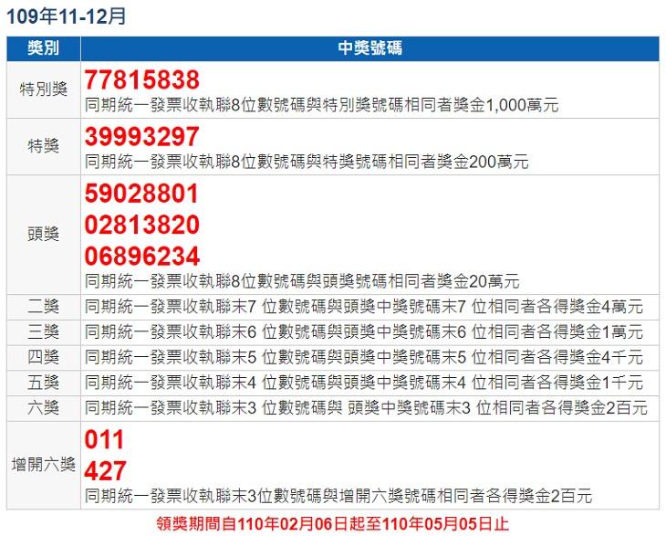 110 年 01 – 02 月統一發票中獎號碼查詢 | 自動對獎手機 App 下載